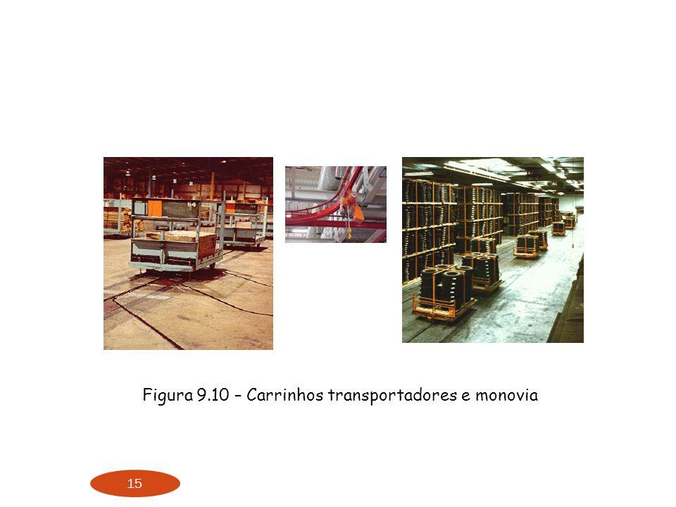 15 Figura 9.10 – Carrinhos transportadores e monovia