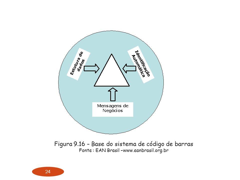 24 Figura 9.16 – Base do sistema de código de barras Fonte : EAN Brasil –www.eanbrasil.org.br