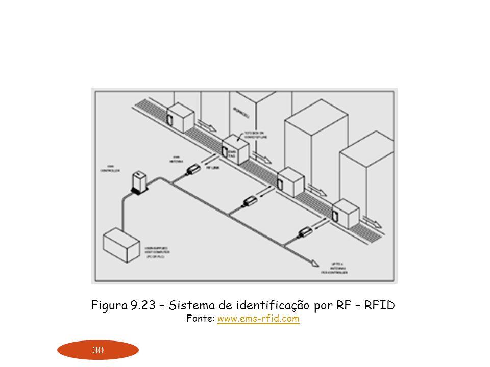 30 Figura 9.23 – Sistema de identificação por RF – RFID Fonte: www.ems-rfid.comwww.ems-rfid.com