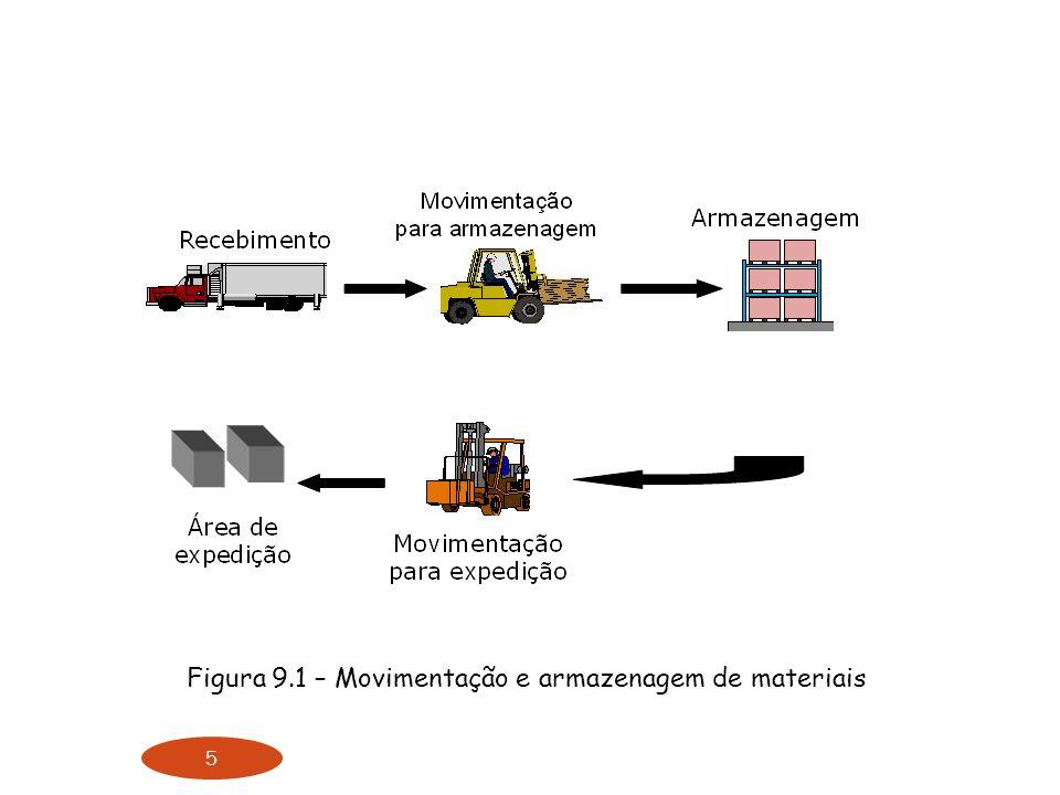 5 Figura 9.1 – Movimentação e armazenagem de materiais