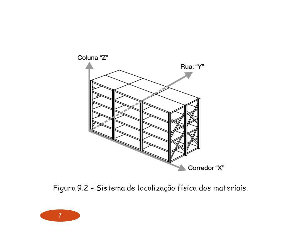 7 Figura 9.2 – Sistema de localização física dos materiais.