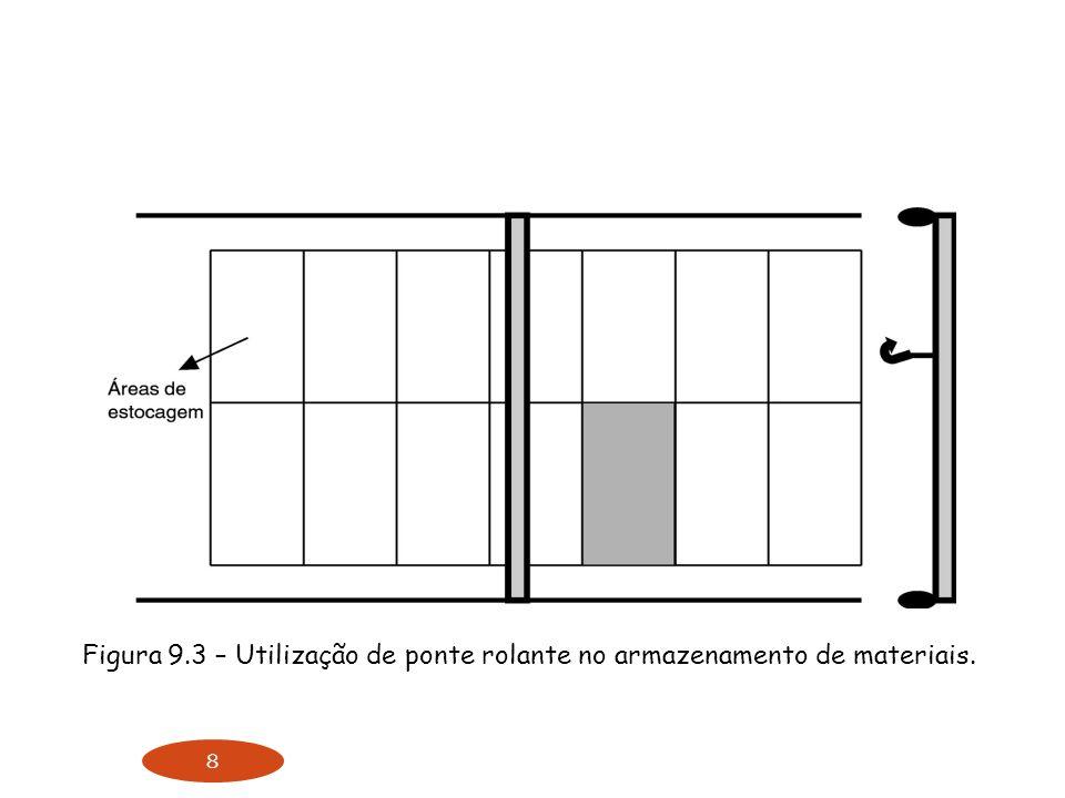 8 Figura 9.3 – Utilização de ponte rolante no armazenamento de materiais.