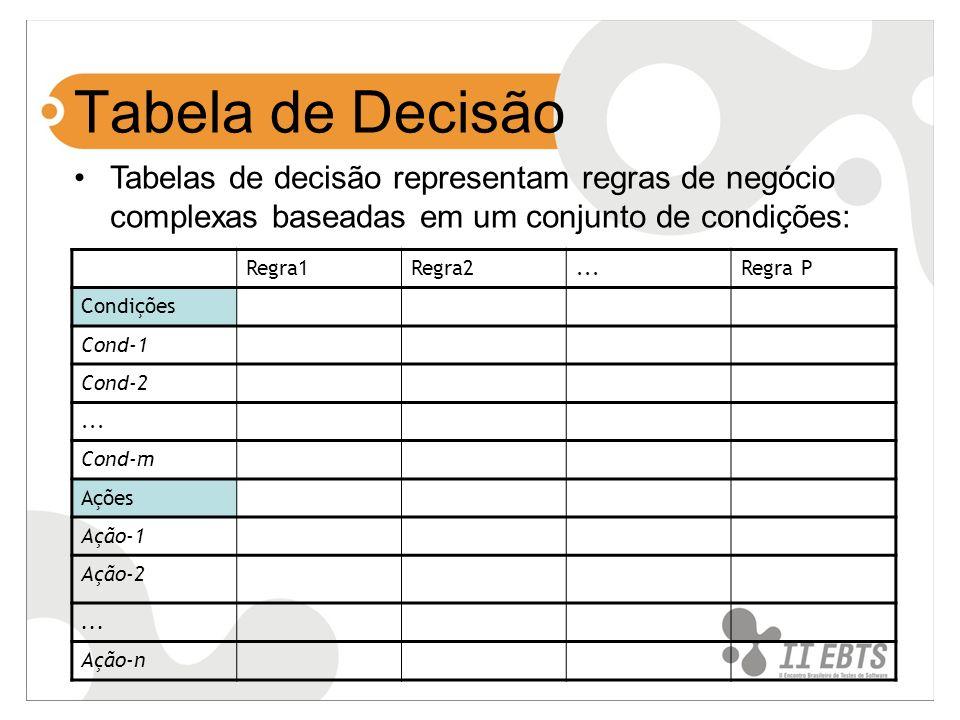 Tabela de Decisão Tabelas de decisão representam regras de negócio complexas baseadas em um conjunto de condições: Regra1Regra2...Regra P Condições Co