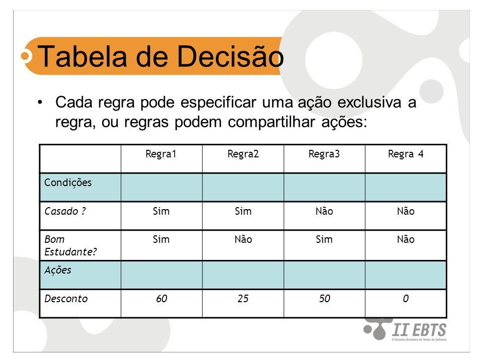 Tabela de Decisão Cada regra pode especificar uma ação exclusiva a regra, ou regras podem compartilhar ações: Regra1Regra2Regra3Regra 4 Condições Casa
