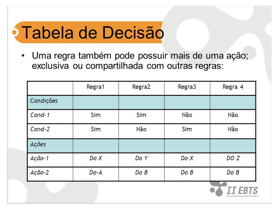 Tabela de Decisão Uma regra também pode possuir mais de uma ação; exclusiva ou compartilhada com outras regras: Regra1Regra2Regra3Regra 4 Condições Co
