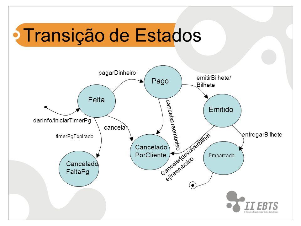 Transição de Estados Cancelado PorCliente Embarcado darInfo/iniciarTimerPg Feita Pago pagarDinheiro Emitido emitirBilhete/ Bilhete entregarBilhete Can