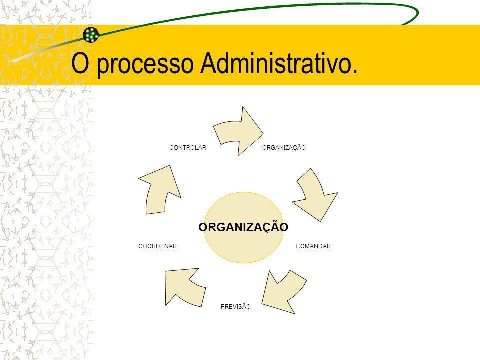 O processo Administrativo. ORGANIZAÇÃO COMANDAR PREVISÃO COORDENAR CONTROLAR ORGANIZAÇÃO