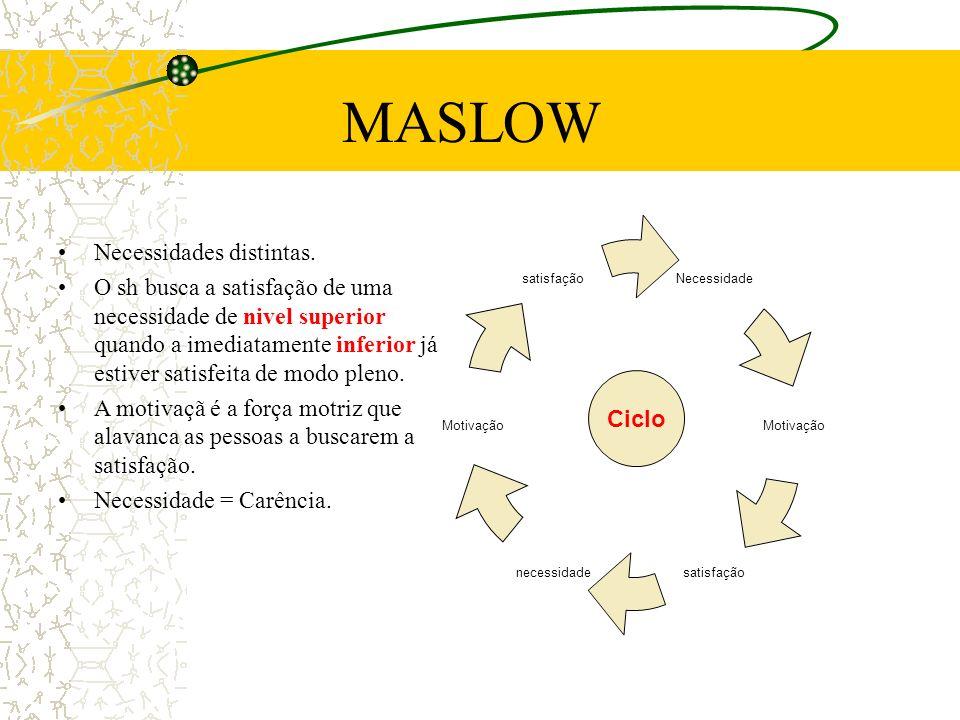 MASLOW Necessidades distintas. O sh busca a satisfação de uma necessidade de nivel superior quando a imediatamente inferior já estiver satisfeita de m