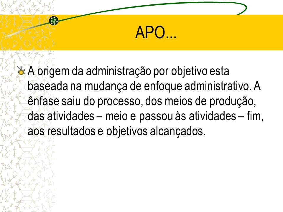 APO... A origem da administração por objetivo esta baseada na mudança de enfoque administrativo. A ênfase saiu do processo, dos meios de produção, das