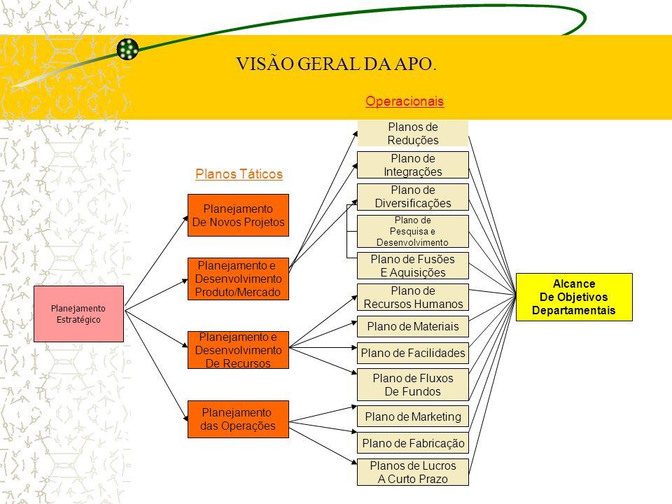 VISÃO GERAL DA APO. Planejamento De Novos Projetos Planejamento e Desenvolvimento Produto/Mercado Planejamento e Desenvolvimento De Recursos Planejame