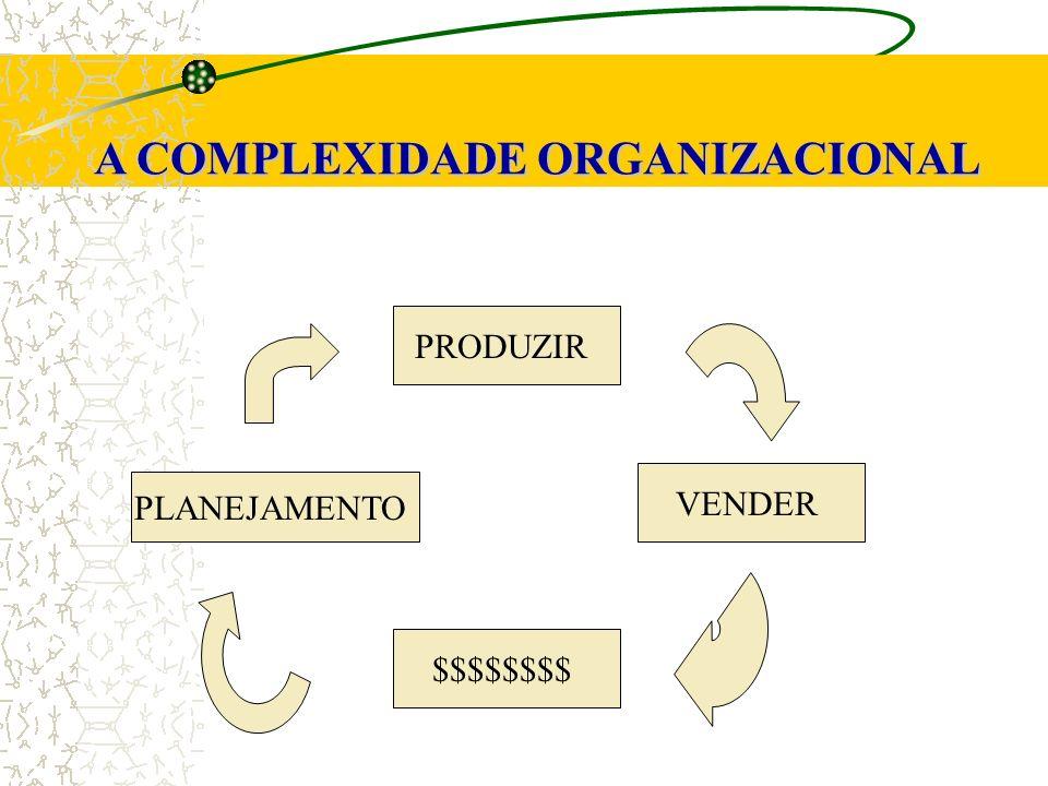 A COMPLEXIDADE ORGANIZACIONAL PRODUZIR VENDER $$$$$$$$ PLANEJAMENTO