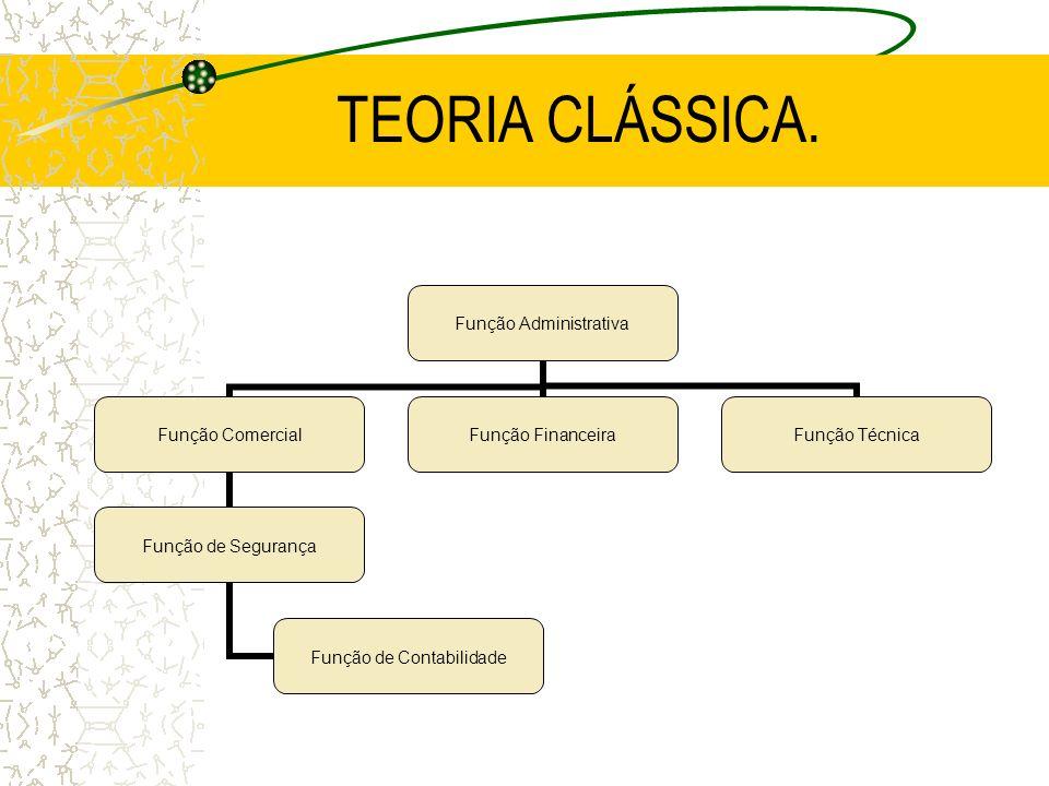 TEORIA CLÁSSICA. Função Administrativa Função Comercial Função de Segurança Função de Contabilidade Função Financeira Função Técnica