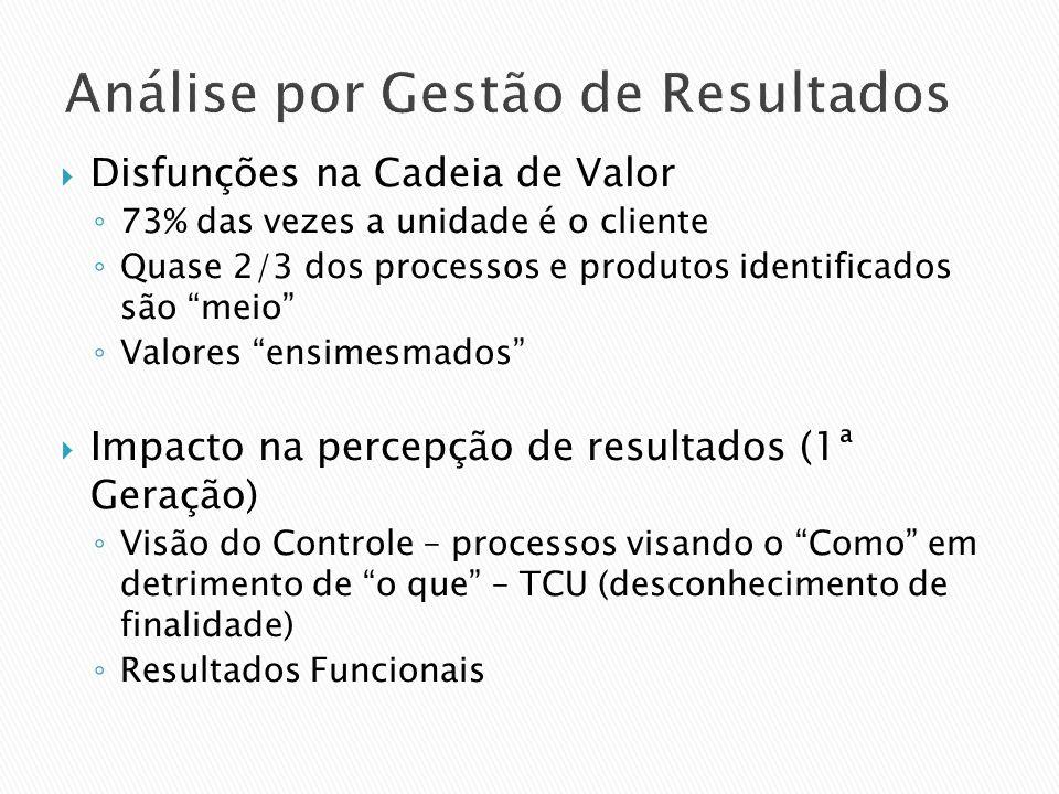 Análise por Gestão de Resultados Disfunções na Cadeia de Valor 73% das vezes a unidade é o cliente Quase 2/3 dos processos e produtos identificados sã