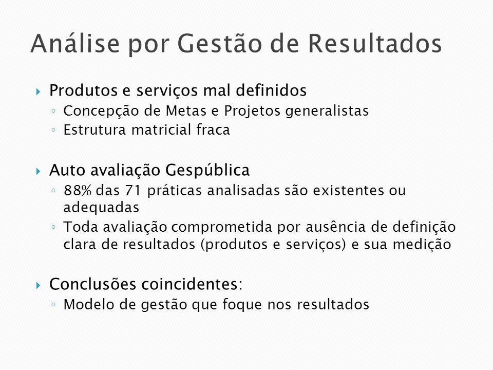 Análise por Gestão de Resultados Produtos e serviços mal definidos Concepção de Metas e Projetos generalistas Estrutura matricial fraca Auto avaliação