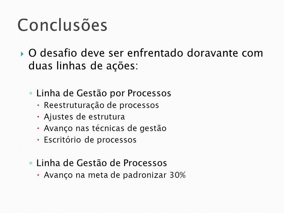 Conclusões O desafio deve ser enfrentado doravante com duas linhas de ações: Linha de Gestão por Processos Reestruturação de processos Ajustes de estr