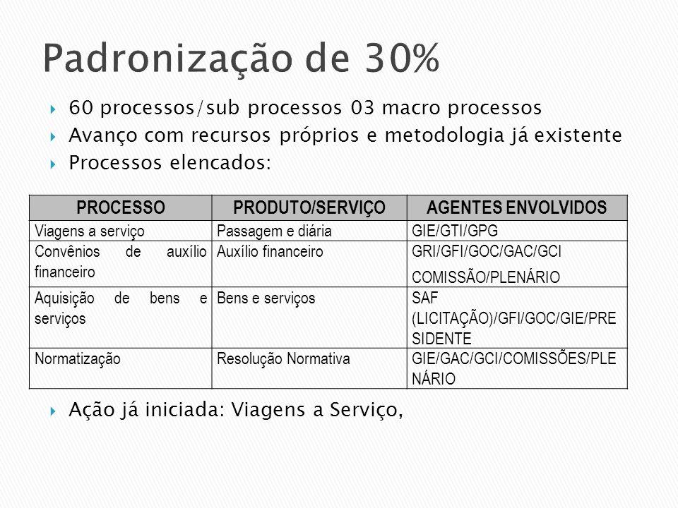 Padronização de 30% 60 processos/sub processos 03 macro processos Avanço com recursos próprios e metodologia já existente Processos elencados: Ação já