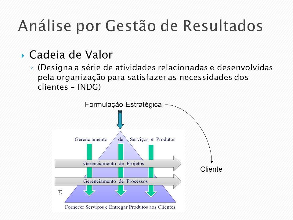 Análise por Gestão de Resultados Cadeia de Valor (Designa a série de atividades relacionadas e desenvolvidas pela organização para satisfazer as neces