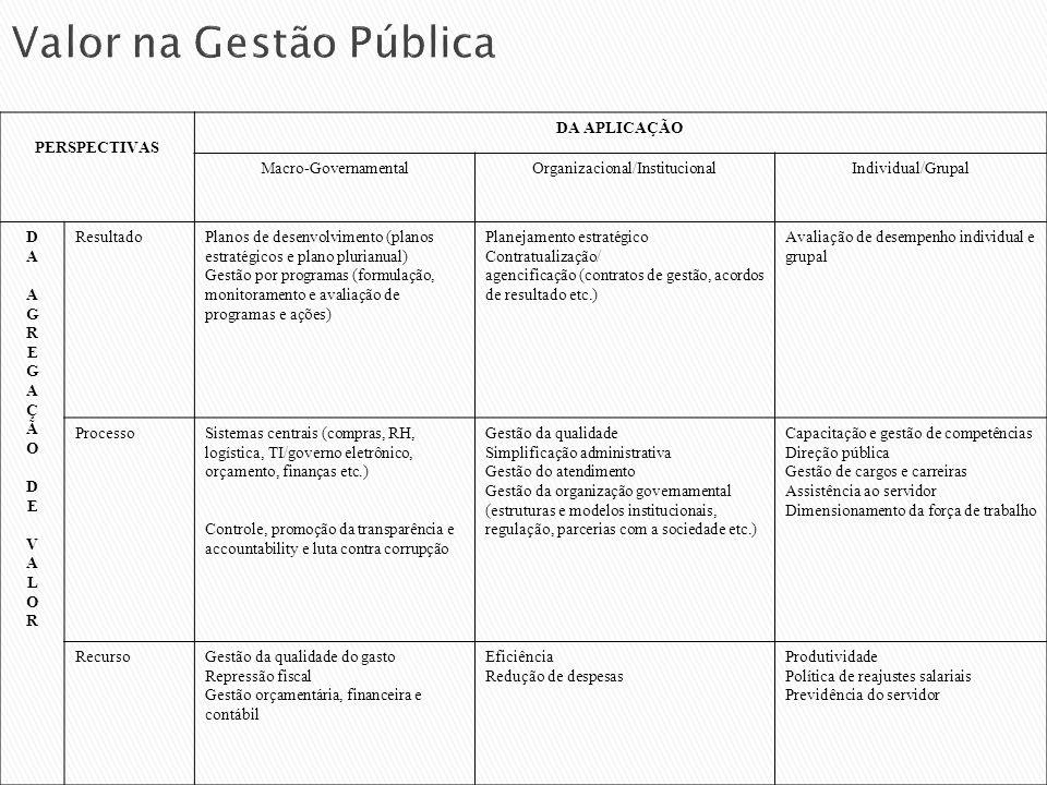 Valor na Gestão Pública PERSPECTIVAS DA APLICAÇÃO Macro-GovernamentalOrganizacional/InstitucionalIndividual/Grupal DAAGREGAÇÃODEVALORDAAGREGAÇÃODEVALO