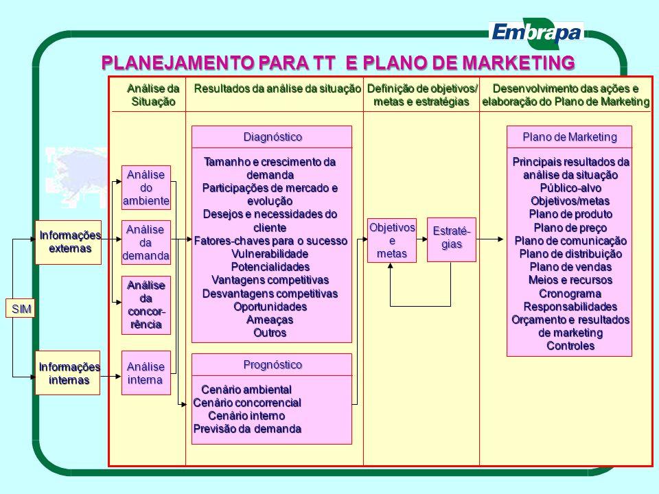 PLANEJAMENTO PARA TT E PLANO DE MARKETING Definição de objetivos/ metas e estratégias Desenvolvimento das ações e elaboração do Plano de Marketing Pla
