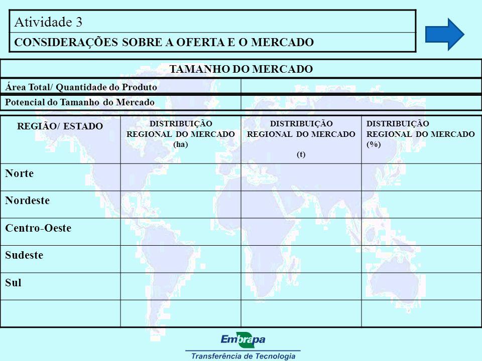 Atividade 3 CONSIDERAÇÕES SOBRE A OFERTA E O MERCADO TAMANHO DO MERCADO Área Total/ Quantidade do Produto Potencial do Tamanho do Mercado REGIÃO/ ESTA