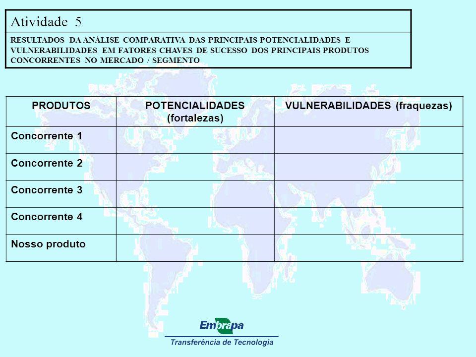 Atividade 5 RESULTADOS DA ANÁLISE COMPARATIVA DAS PRINCIPAIS POTENCIALIDADES E VULNERABILIDADES EM FATORES CHAVES DE SUCESSO DOS PRINCIPAIS PRODUTOS C