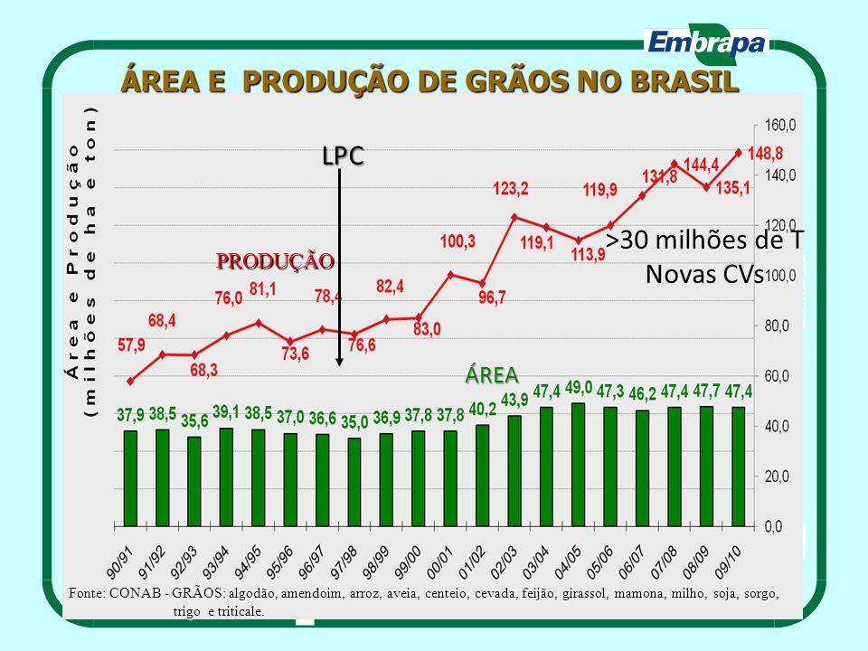 LPC ÁREA >30 milhões de T Novas CVs ÁREA E PRODUÇÃO DE GRÃOS NO BRASIL PRODUÇÃO Fonte: CONAB - GRÃOS: algodão, amendoim, arroz, aveia, centeio, cevada