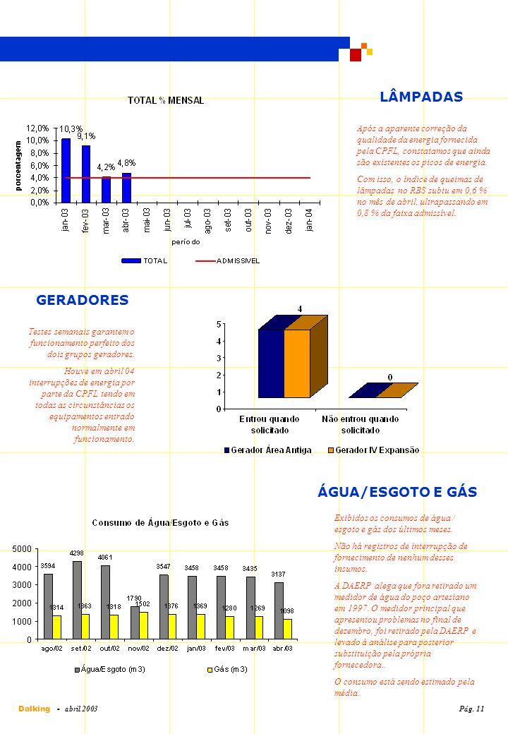 ÁGUA/ESGOTO E GÁS Exibidos os consumos de água / esgoto e gás dos últimos meses. Não há registros de interrupção de fornecimento de nenhum desses insu