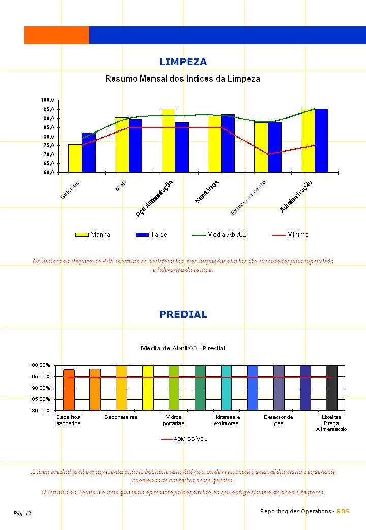 LIMPEZA Os índices da limpeza do RBS mostram-se satisfatórios, mas inspeções diárias são executadas pela supervisão e liderança da equipe. PREDIAL A á