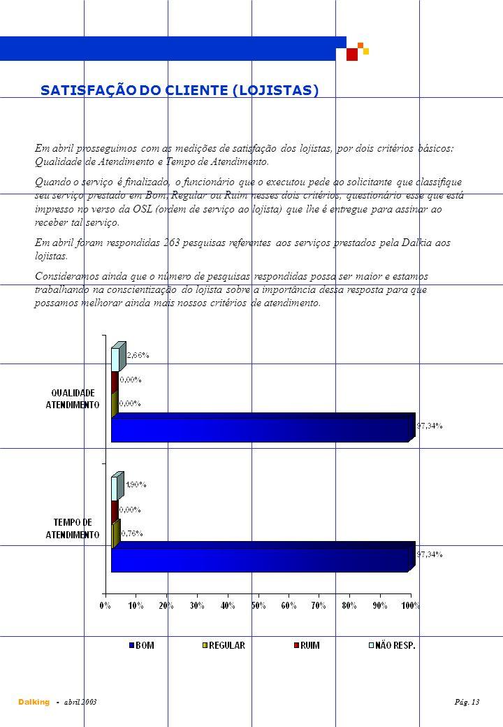 SATISFAÇÃO DO CLIENTE (LOJISTAS) Em abril prosseguimos com as medições de satisfação dos lojistas, por dois critérios básicos: Qualidade de Atendiment