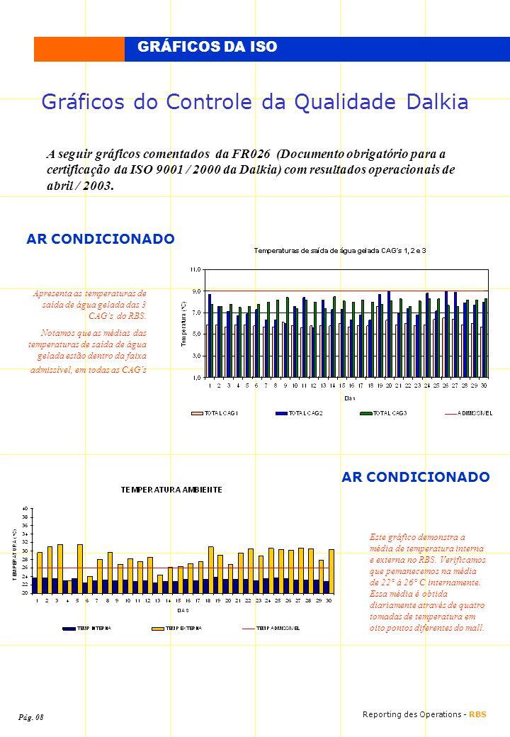 GRÁFICOS DA ISO Gráficos do Controle da Qualidade Dalkia A seguir gráficos comentados da FR026 (Documento obrigatório para a certificação da ISO 9001
