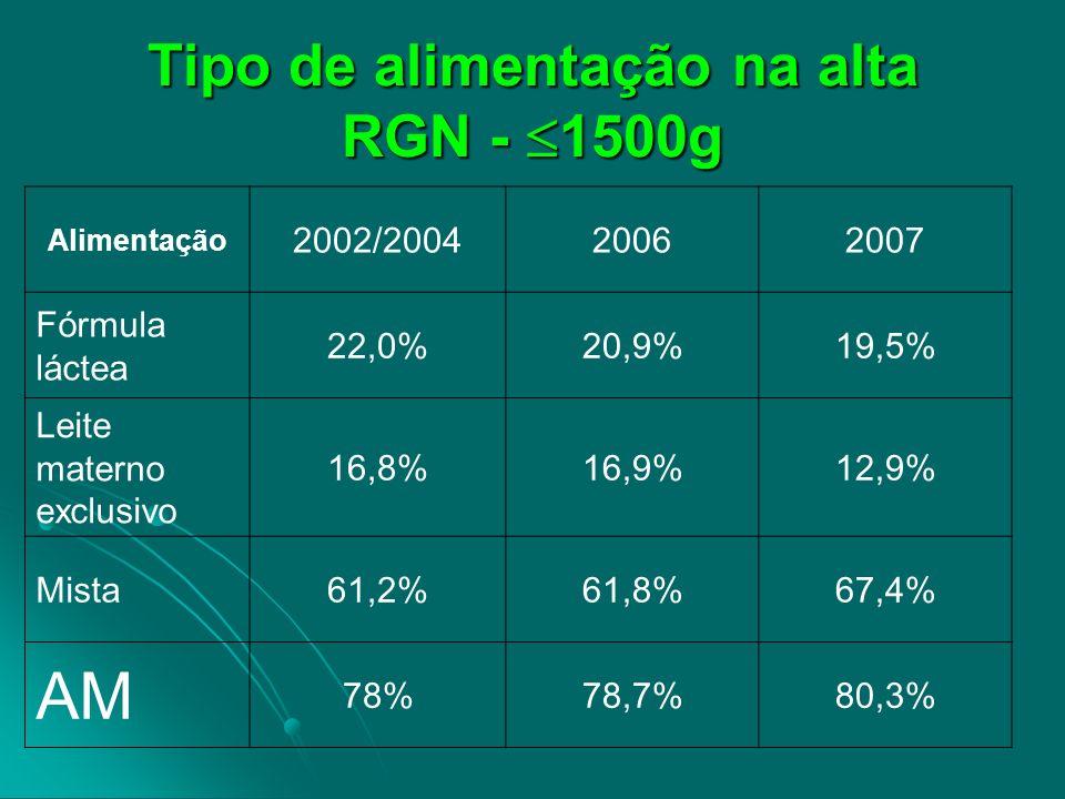 Tipo de alimentação na alta RGN - 1500g Alimentação 2002/200420062007 Fórmula láctea 22,0%20,9%19,5% Leite materno exclusivo 16,8%16,9%12,9% Mista61,2