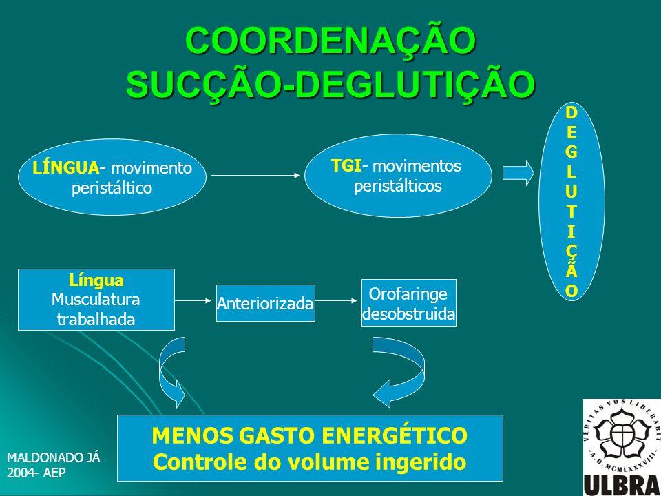 COORDENAÇÃO SUCÇÃO-DEGLUTIÇÃO LÍNGUA- movimento peristáltico TGI- movimentos peristálticos DEGLUTIÇÃODEGLUTIÇÃO Língua Musculatura trabalhada Anterior