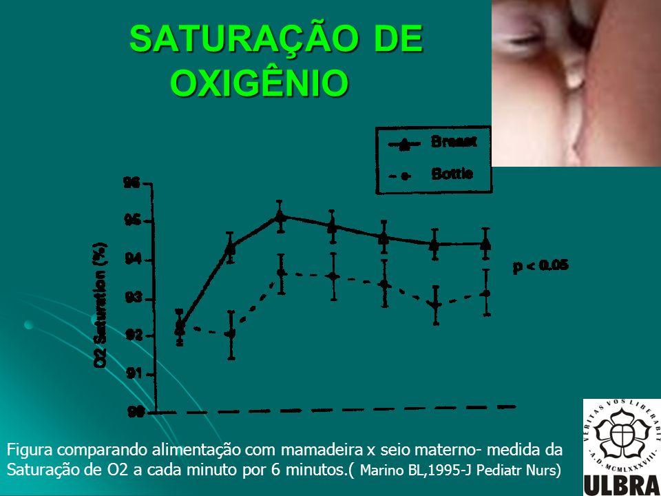 SATURAÇÃO DE OXIGÊNIO SATURAÇÃO DE OXIGÊNIO Figura comparando alimentação com mamadeira x seio materno- medida da Saturação de O2 a cada minuto por 6