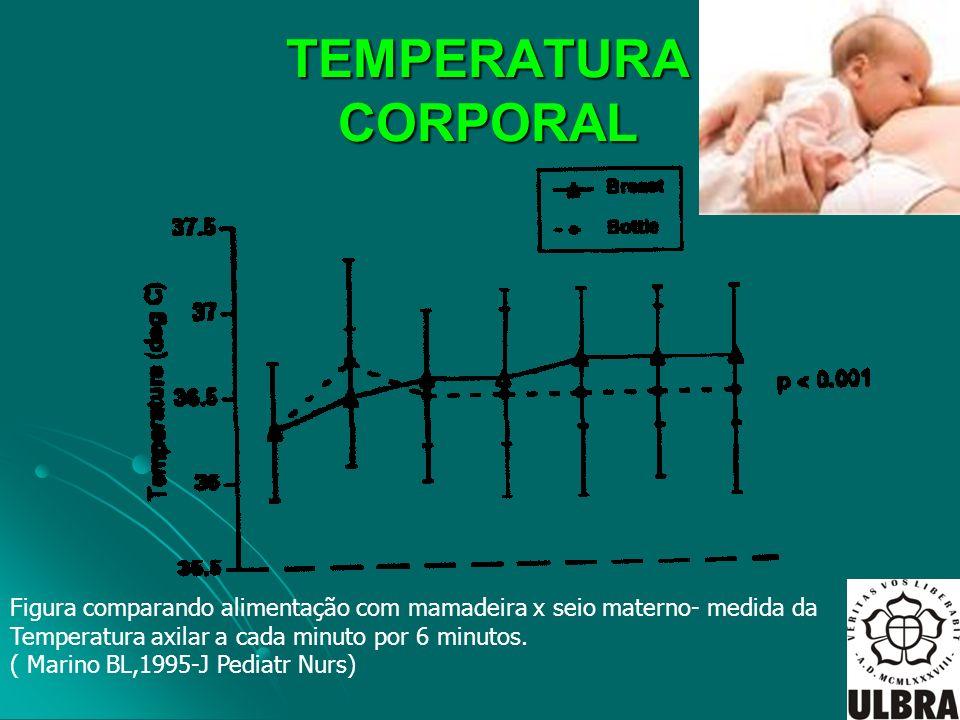TEMPERATURA CORPORAL TEMPERATURA CORPORAL Figura comparando alimentação com mamadeira x seio materno- medida da Temperatura axilar a cada minuto por 6