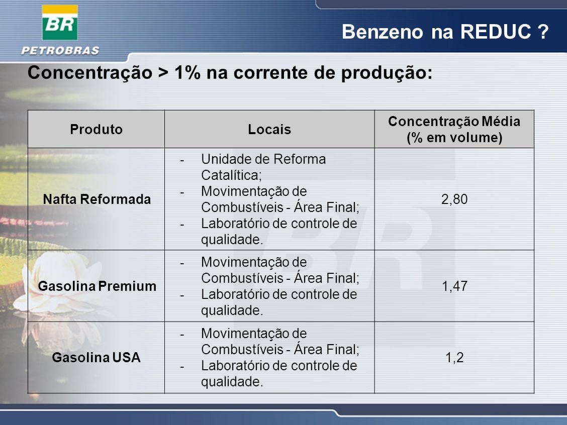 Benzeno na REDUC ? Concentração > 1% na corrente de produção: ProdutoLocais Concentração Média (% em volume) Nafta Reformada - Unidade de Reforma Cata