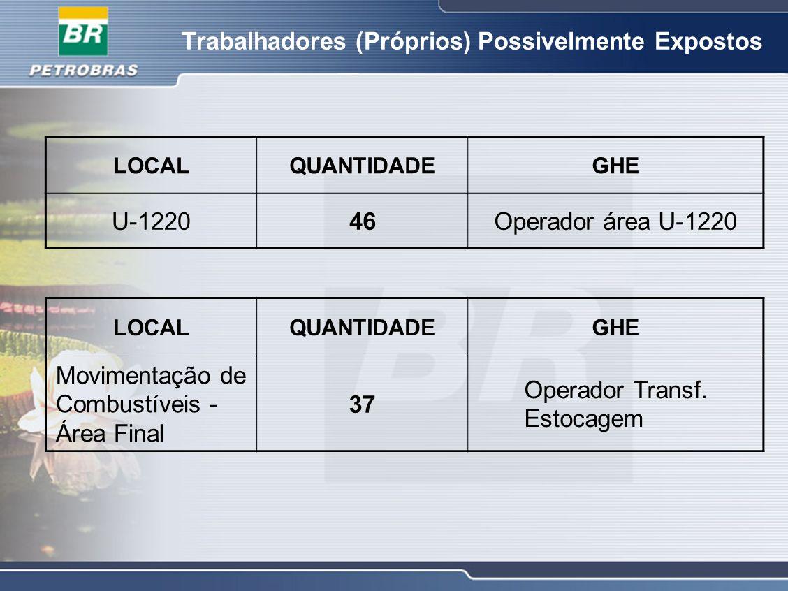 Trabalhadores (Próprios) Possivelmente Expostos LOCALQUANTIDADEGHE U-122046Operador área U-1220 LOCALQUANTIDADEGHE Movimentação de Combustíveis - Área