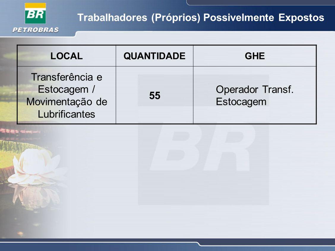 Trabalhadores (Próprios) Possivelmente Expostos LOCALQUANTIDADEGHE Transferência e Estocagem / Movimentação de Lubrificantes 55 Operador Transf. Estoc