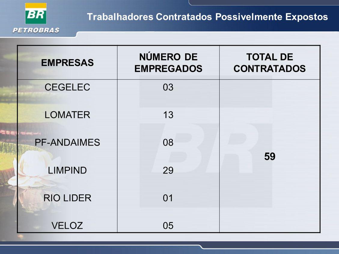 Trabalhadores Contratados Possivelmente Expostos EMPRESAS NÚMERO DE EMPREGADOS TOTAL DE CONTRATADOS CEGELEC LOMATER PF-ANDAIMES LIMPIND RIO LIDER VELO