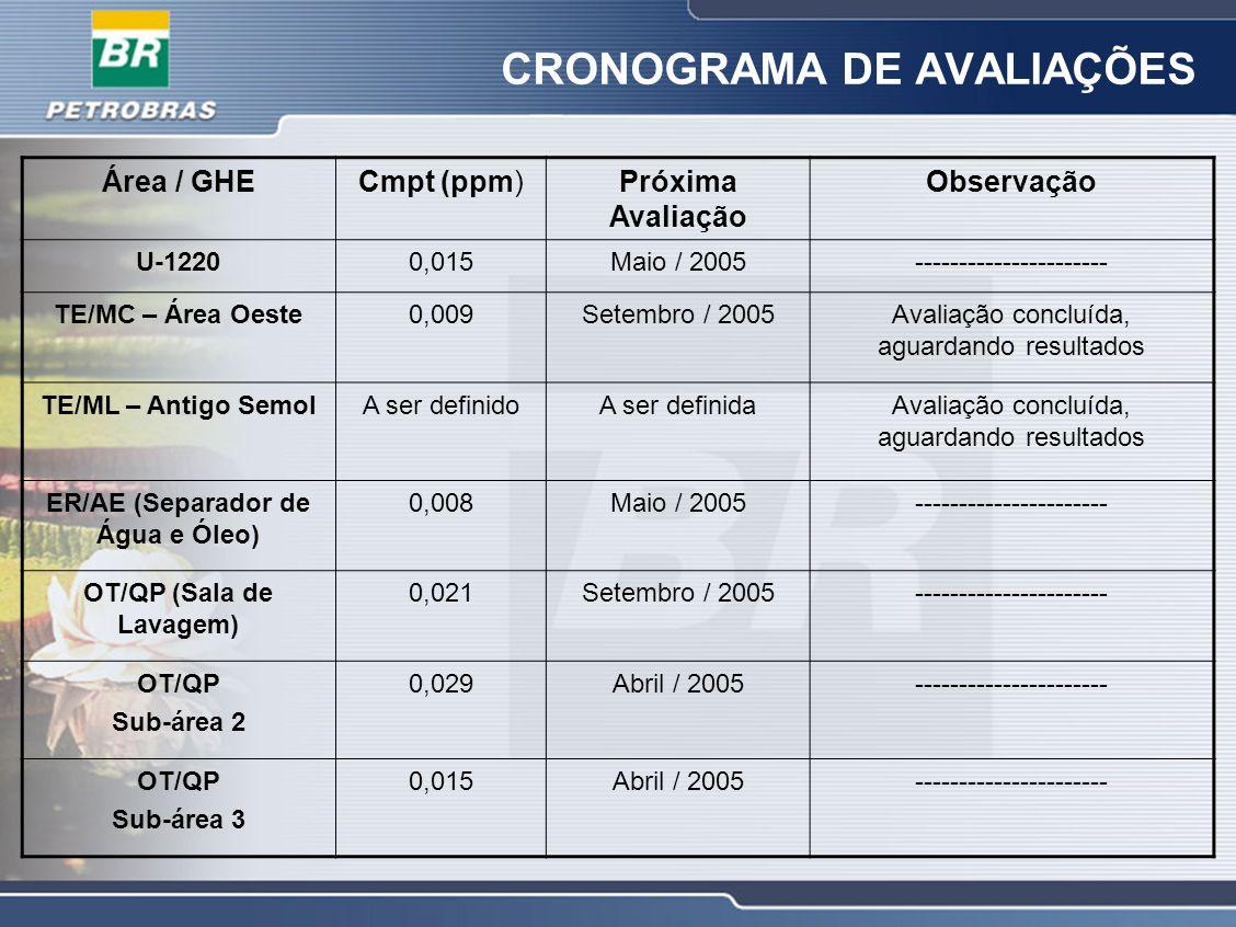 CRONOGRAMA DE AVALIAÇÕES Área / GHECmpt (ppm)Próxima Avaliação Observação U-12200,015Maio / 2005---------------------- TE/MC – Área Oeste0,009Setembro