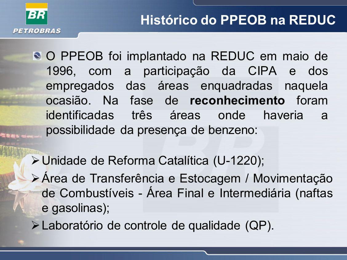 Histórico do PPEOB na REDUC O PPEOB foi implantado na REDUC em maio de 1996, com a participação da CIPA e dos empregados das áreas enquadradas naquela