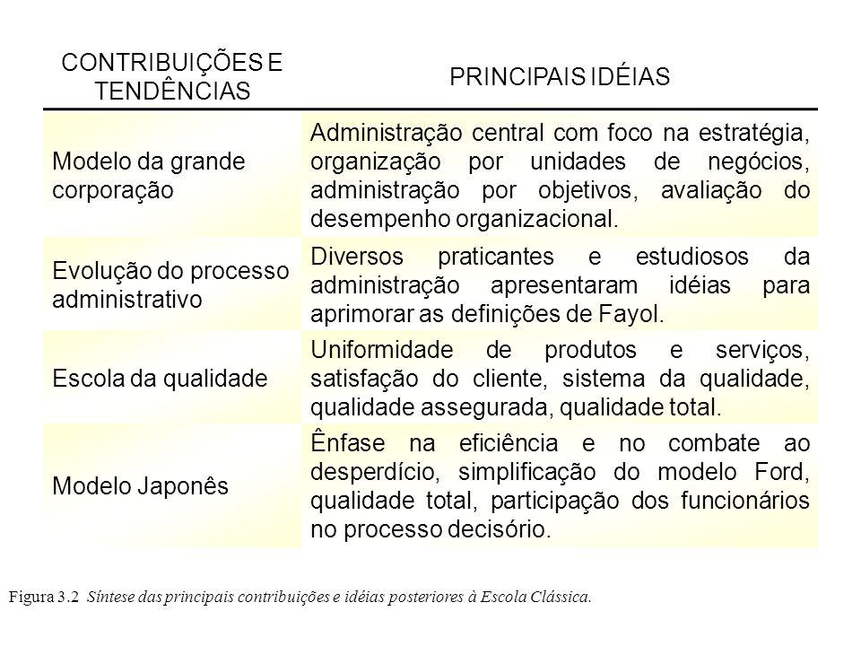 Figura 3.2 Síntese das principais contribuições e idéias posteriores à Escola Clássica. CONTRIBUIÇÕES E TENDÊNCIAS PRINCIPAIS IDÉIAS Modelo da grande