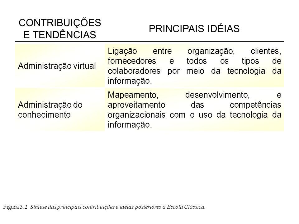 Figura 3.2 Síntese das principais contribuições e idéias posteriores à Escola Clássica. CONTRIBUIÇÕES E TENDÊNCIAS PRINCIPAIS IDÉIAS Administração vir