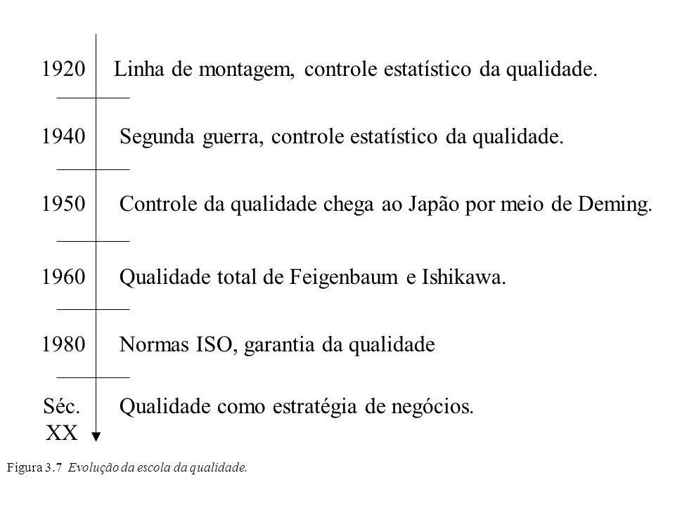 Figura 3.7 Evolução da escola da qualidade. 1920 1940 1950 1960 1980 Séc. XX Linha de montagem, controle estatístico da qualidade. Segunda guerra, con