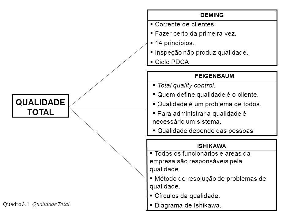 Quadro 3.1 Qualidade Total. QUALIDADE TOTAL Corrente de clientes. Fazer certo da primeira vez. 14 princípios. Inspeção não produz qualidade. Ciclo PDC