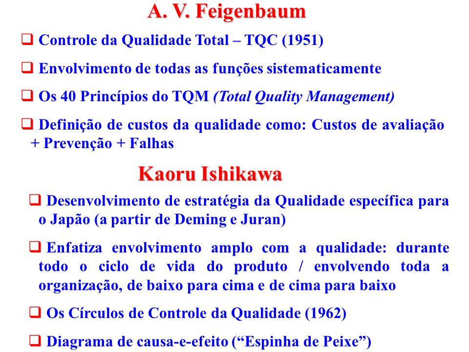 q Controle da Qualidade Total – TQC (1951) q Envolvimento de todas as funções sistematicamente q Os 40 Princípios do TQM (Total Quality Management) q Definição de custos da qualidade como: Custos de avaliação + Prevenção + Falhas A.