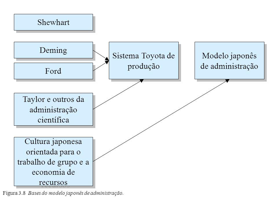 Figura 3.8 Bases do modelo japonês de administração. Shewhart Deming Ford Cultura japonesa orientada para o trabalho de grupo e a economia de recursos