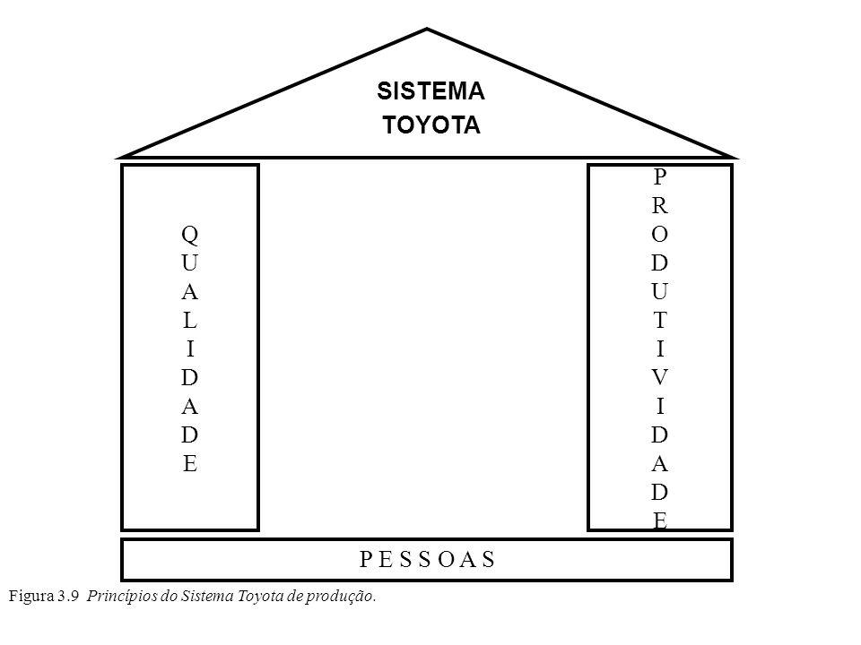 Figura 3.9 Princípios do Sistema Toyota de produção. P E S S O A S QUALIDADEQUALIDADE PRODUTIVIDADEPRODUTIVIDADE SISTEMA TOYOTA