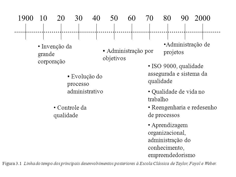 Figura 3.1 Linha do tempo dos principais desenvolvimentos posteriores à Escola Clássica de Taylor, Fayol e Weber......................................