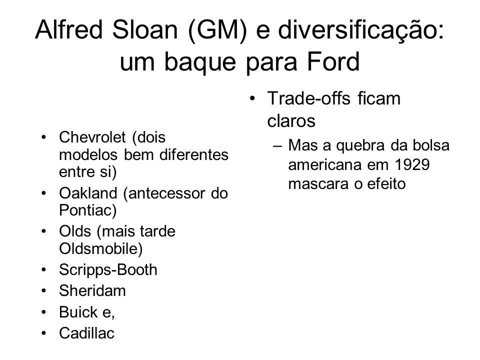 Alfred Sloan (GM) e diversificação: um baque para Ford Chevrolet (dois modelos bem diferentes entre si) Oakland (antecessor do Pontiac) Olds (mais tarde Oldsmobile) Scripps-Booth Sheridam Buick e, Cadillac Trade-offs ficam claros –Mas a quebra da bolsa americana em 1929 mascara o efeito
