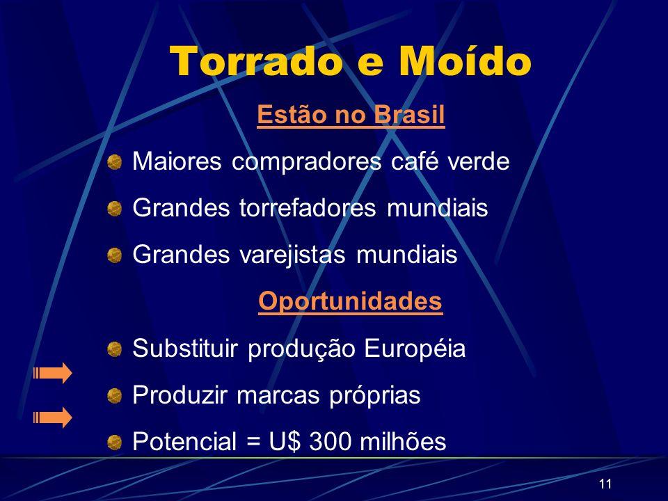 11 Torrado e Moído Estão no Brasil Maiores compradores café verde Grandes torrefadores mundiais Grandes varejistas mundiais Oportunidades Substituir p